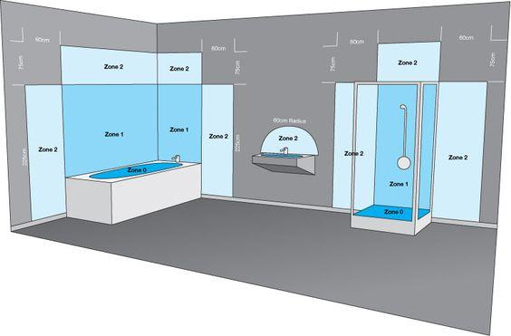 Osvetlenie kúpeľne - opis ochranných zón pre krytie pred vplyvom vody